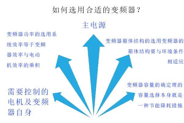 如何选择合适的变频器.jpg