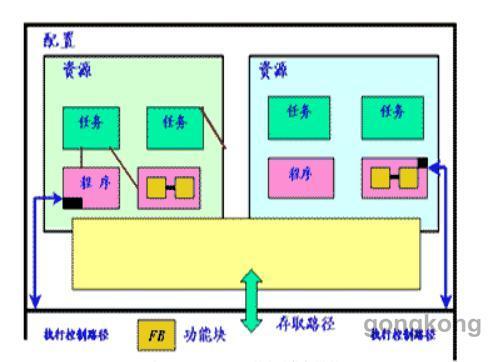基于IEC 61131-3定义的软件模型.jpg
