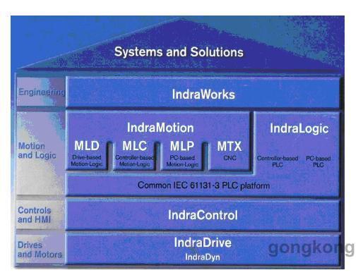 基于IEC 61131-3 的编程平台上建立的运动控制的系统解决方案.jpg
