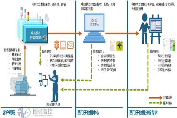电机状态监视与分析服务系统结构图.jpg